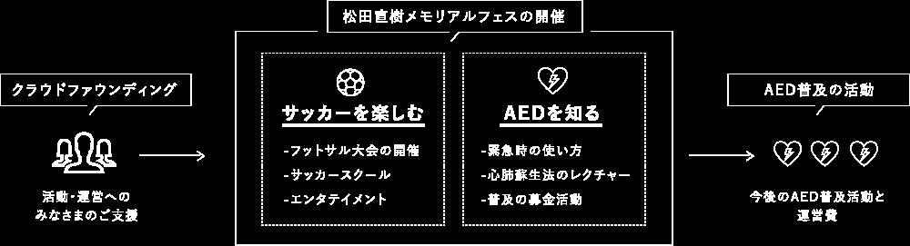 松田直樹メモリアルフェスの構造